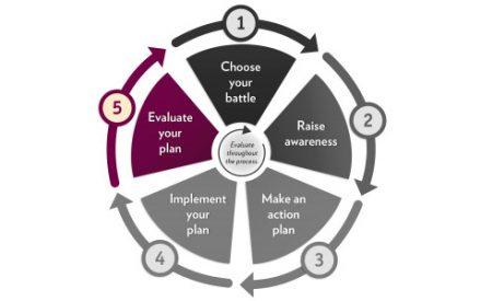 Evaluate your plan logo